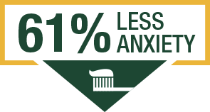 61% less anxiety
