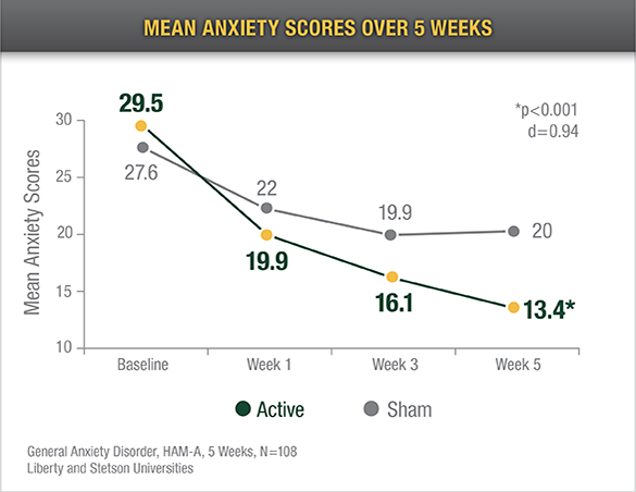 mean anxiety scores overv 5 weeks