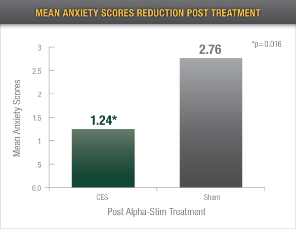 mean anxiety scores reduction post treatment