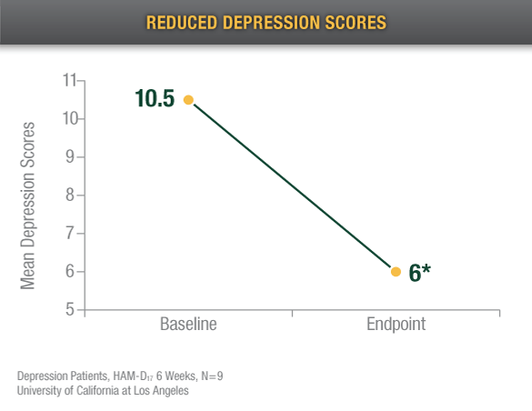 reduced depression scores