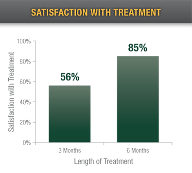 Satisfaction with Treatment