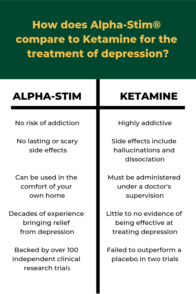A comparison of Alpha-Stim and ketamine