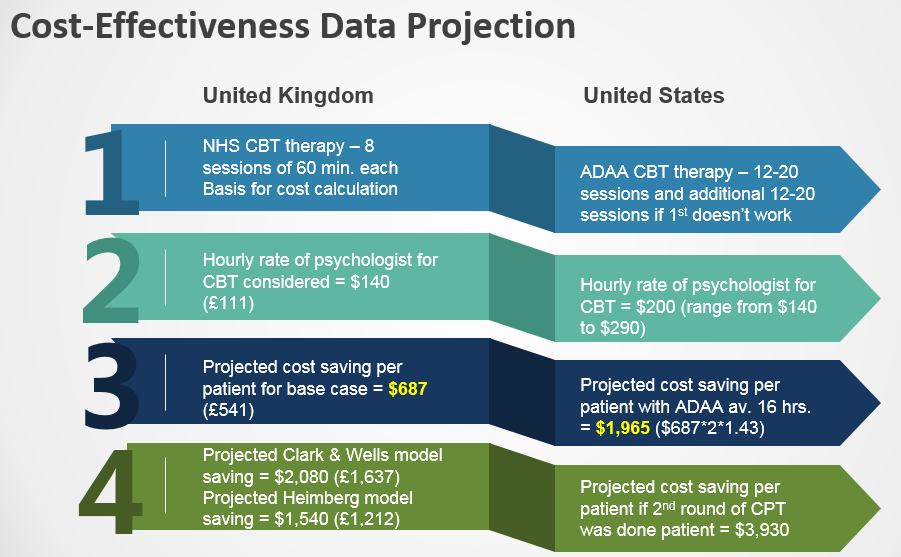 NHS study data projection