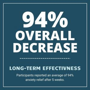 Decrease Anxiety by 94% with Long Term Effectiveness